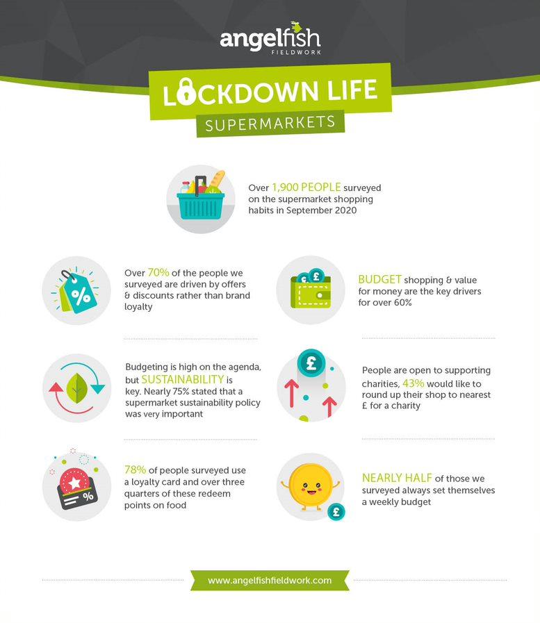 AFF Lockdown Infographic - Supermarket