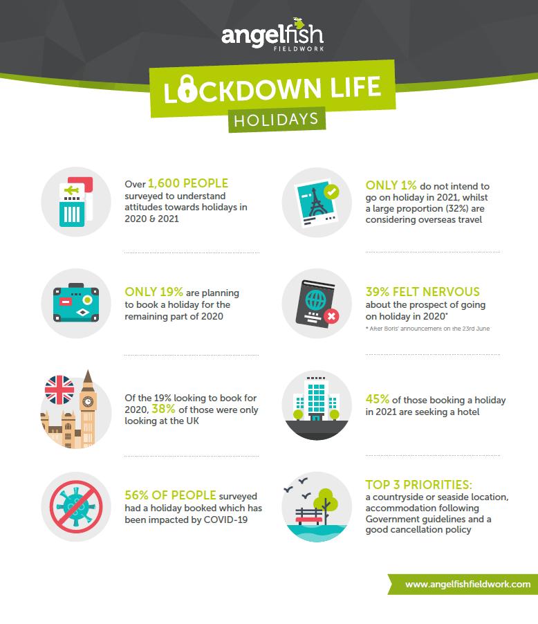 angelfish fieldwork lockdown life holidays-1